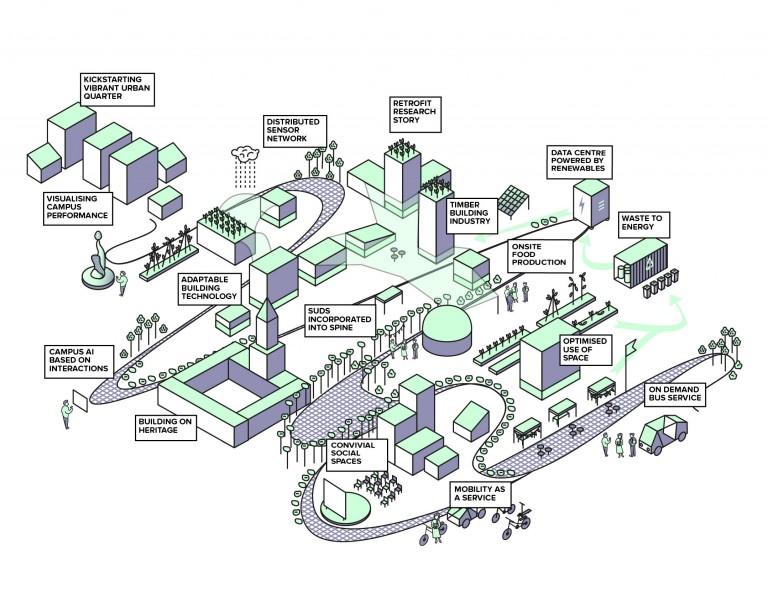 Smart-Campus-image-768x597