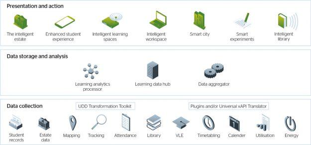 Intelligent Campus Data Requirements
